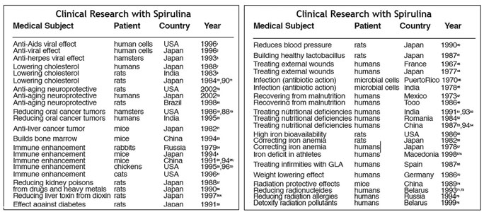 Spirulina Research